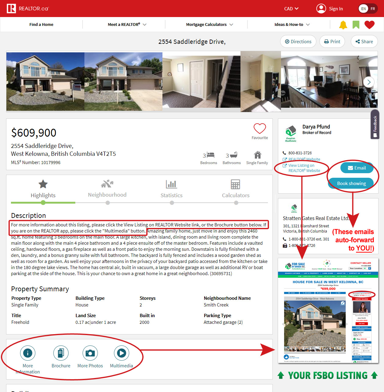 Diagram of how REALTOR.ca links to FSBO listing